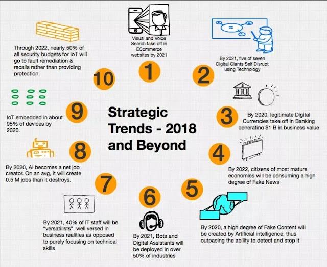 Tren Strategi 2018
