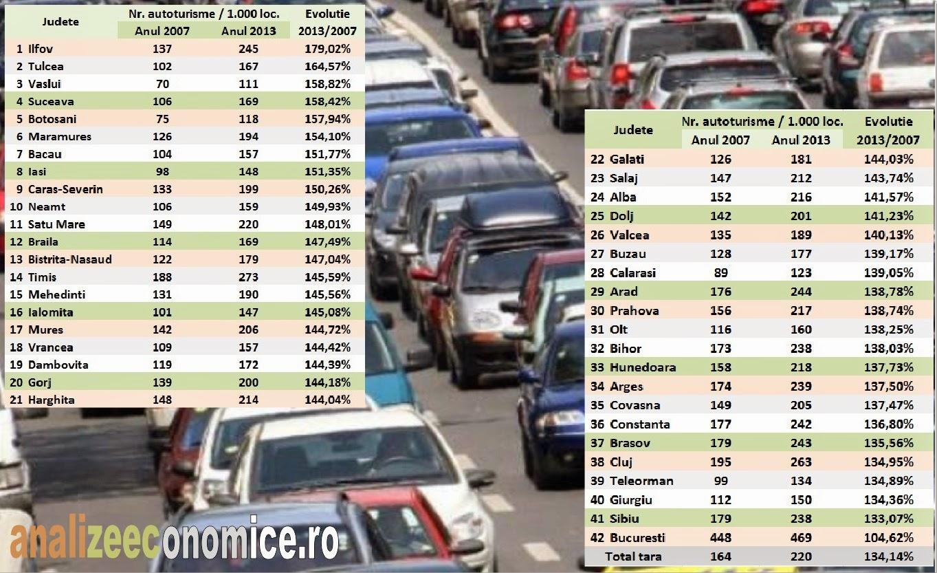 Topul judetelor după cresterile înregistrate de numărul de autoturisme la mia de locuitori