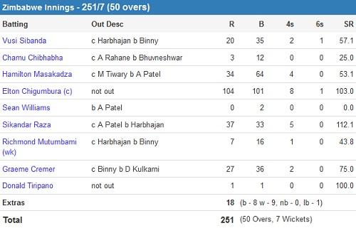 India vs Zimbabwe 1st ODI Zim