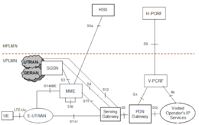 Interfaces and their protocol stacks lte and beyond for E utran architecture