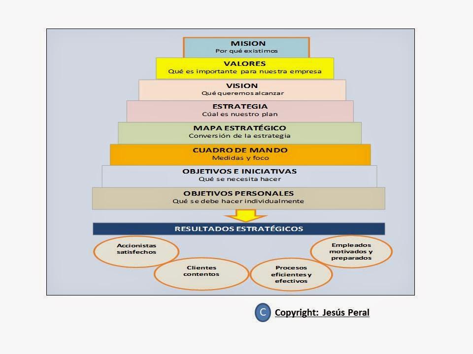 ESQUEMA 58. La Pirámide de la Estrategia