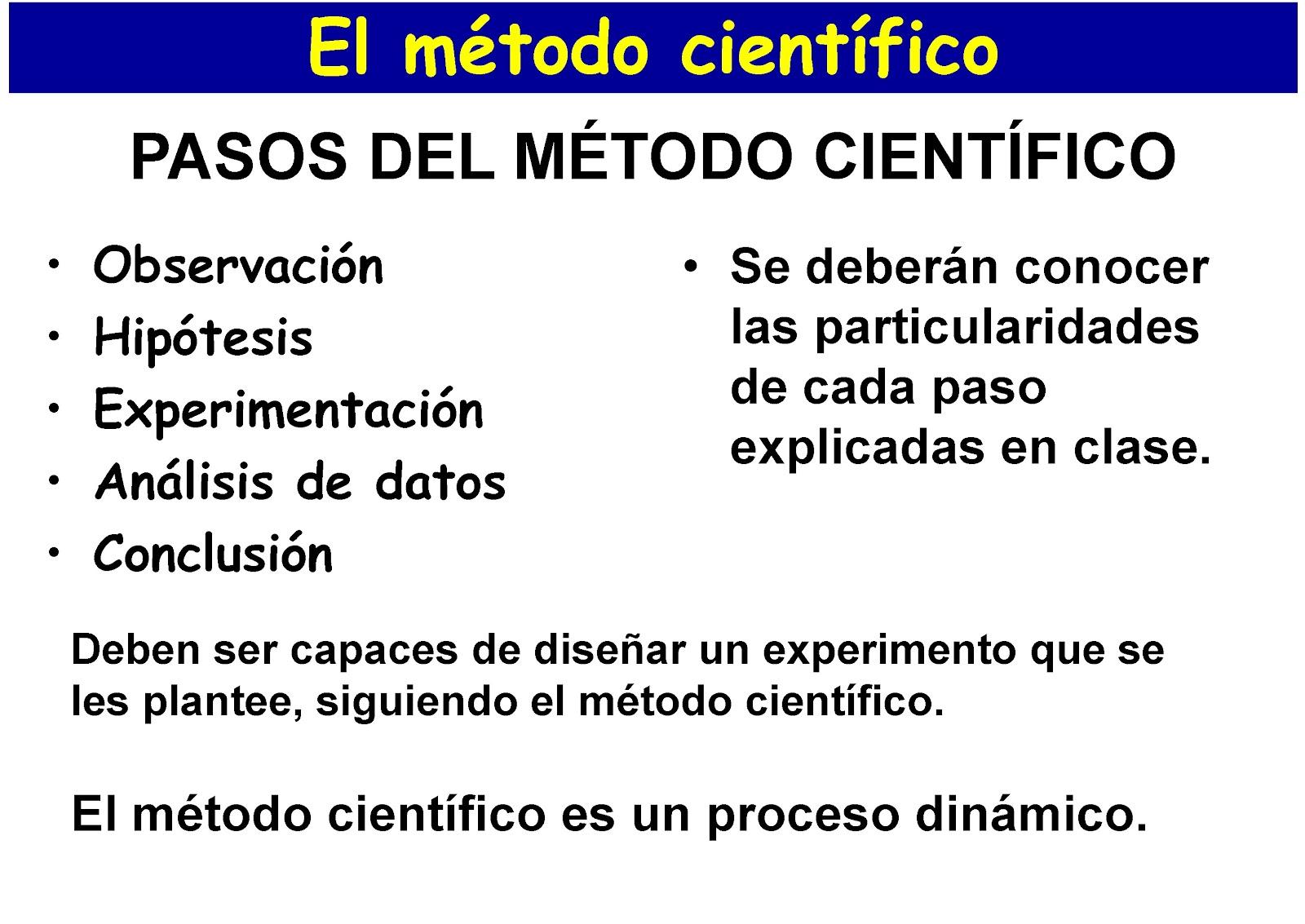 Intro2res el m todo cient fico for En que consiste el metodo cientifico
