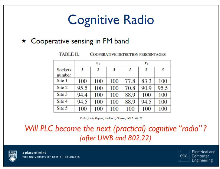 cognitive radio thesis