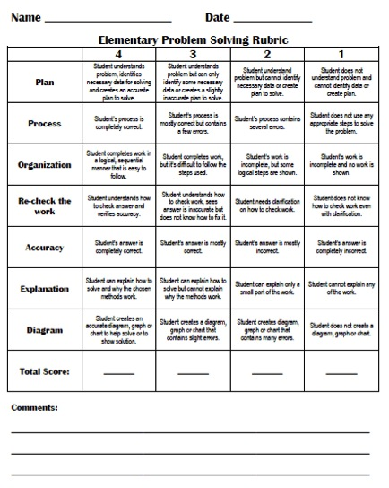 elementary essay grading rubric This rubric delineates specific expectations about an essay assignment to students and provides a means of assessing completed student essays.