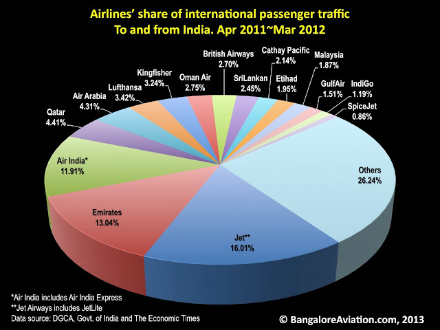 airlines' market share of international passenger traffic to and from India during fiscal 2011~2012