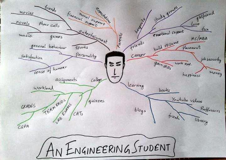 funny engineering quotes quotesgram