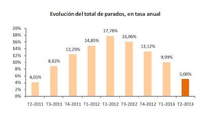 Evolución del paro en términos anuales EPA 2T 2013