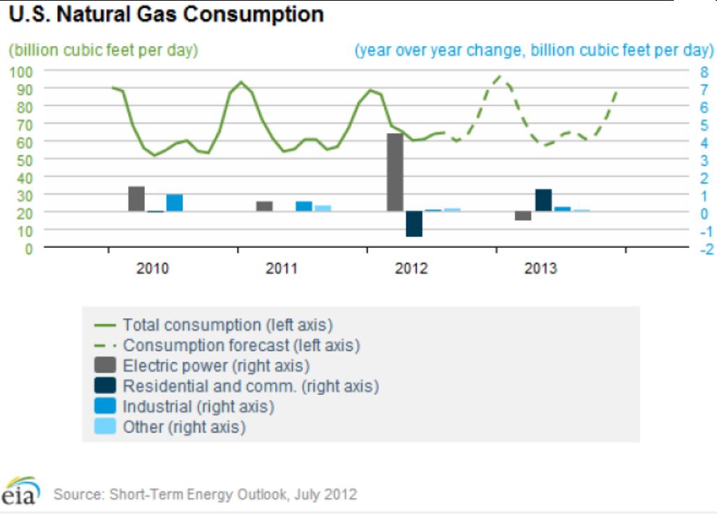 Natural Gas Mmbtu Residential