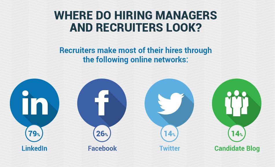The Importance Of #SocialMedia For Your Job Search - #infographic