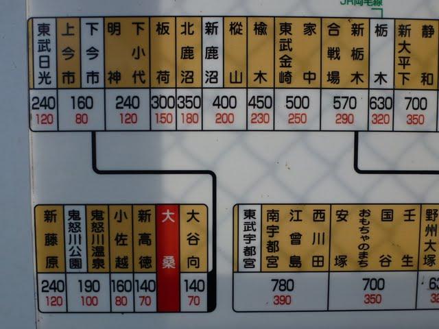 東武鬼怒川線 大桑駅 運賃表