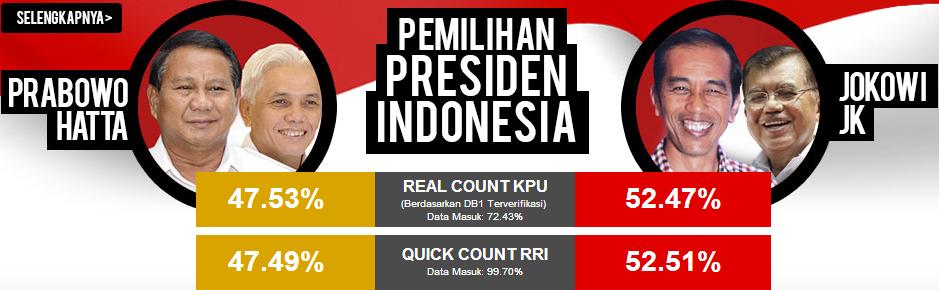 Update Terbaru Hasil Hitung Manual KPU Pemilihan Presiden 2014