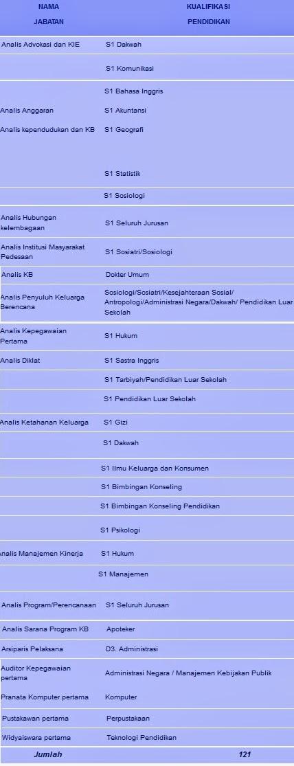 Rekrutmen Cpns Badan Kependudukan Dan Keluarga Berencana Nasional Tahun 2014 Rekrutmen
