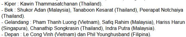 Ini dia rilisan dream team Piala AFF dari majalah Malaysia