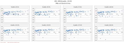 SPX Short Options Straddle Scatter Plot IV Rank versus P&L - 45 DTE - Risk:Reward 35% Exits