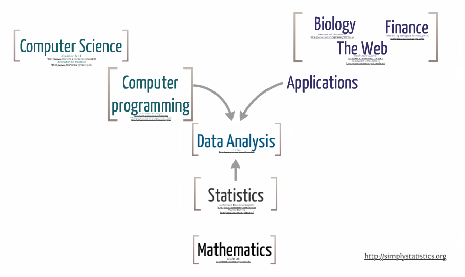 data analysis and statistics Take statistics & data analysis courses online for free from top universities worldwide browse statistics & data moocs in a variety of disciplines and enroll now.