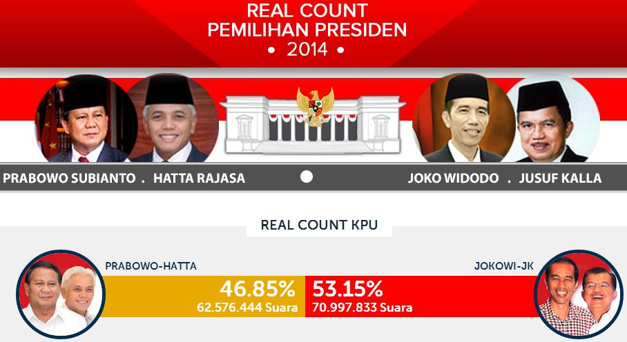 Hasil Real Count KPU Pilpres Tahun 2014