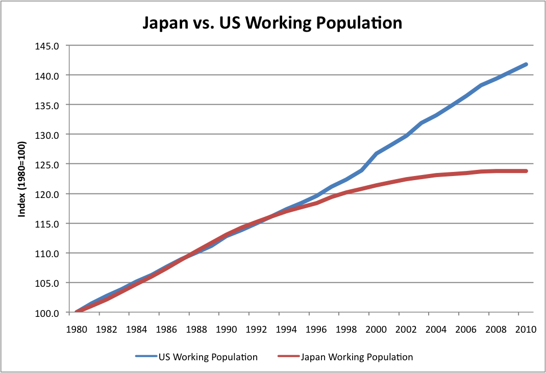 japan aging population In 2015, japan's census confirmed that its population had decreased for the first  time since the government began counting in 1920.