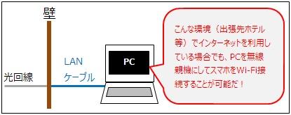 出張先で「PC」を無線親機として使う