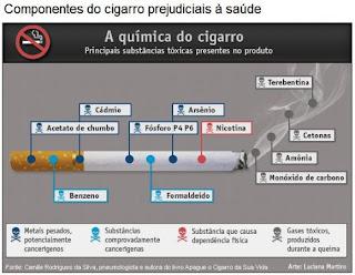 Clarificação de pulmões depois de fumar de medicina