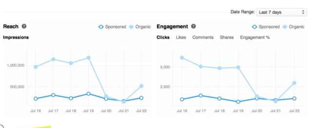 LinkedIn new in depth company page analytics reach and engagmanet