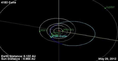 trayectoria asteroide Cuno
