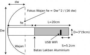 cara-membuat-antena-penguat-signal-3G-HS