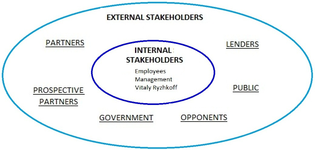 toyota internal stakeholders The role of stakeholders october 2000 olivier frémond the recent history of the stakeholder debate has highlighted the perceived rivalry between the shareholder model versus the stakeholder model: •shareholder model - the purpose of the corporation is to promote shareholder value.