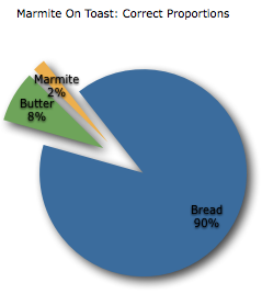 Chart: Correct Marmite Proportions For Toast