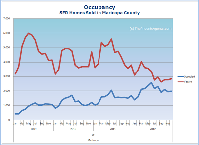 occupancy of homes sold in maricopa county