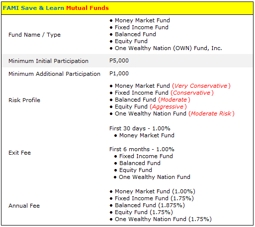 FAMI Save and Learn Mutual Funds Summary