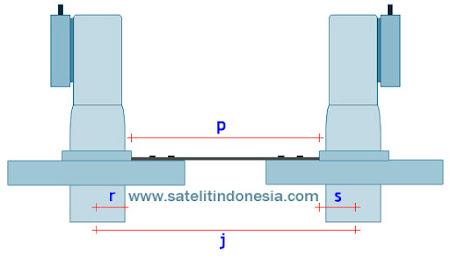cara pasang antena parabola dua lnb