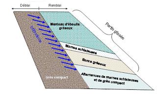 Glissement terrain