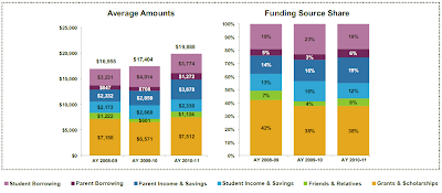 College funding by income group, student loans by income group