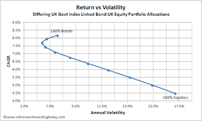 Return vs Volatility for UK Government Index Linked Gilts/UK Equities