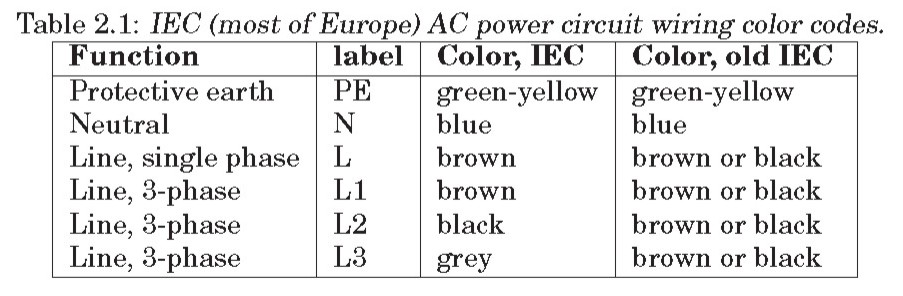 Simple Electricity: WIRING COLOR CODES