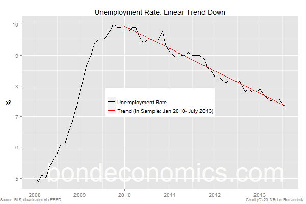 US unemployment rate straight line projection