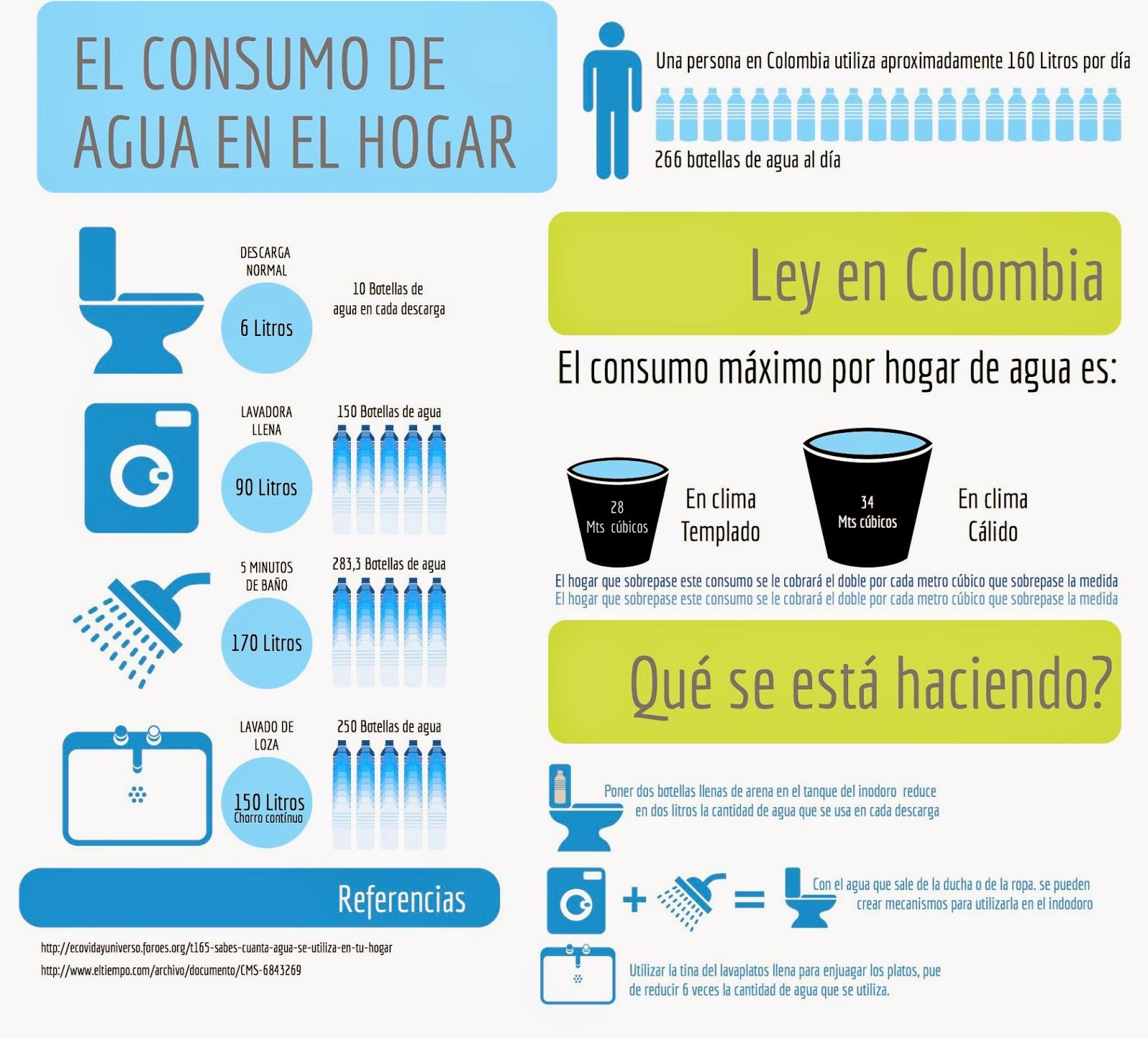 Consumo agua Bogotá  Hogares