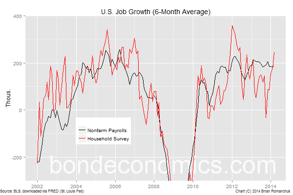 Chart: U.S. Monthly Job Growth (6 Month Average)