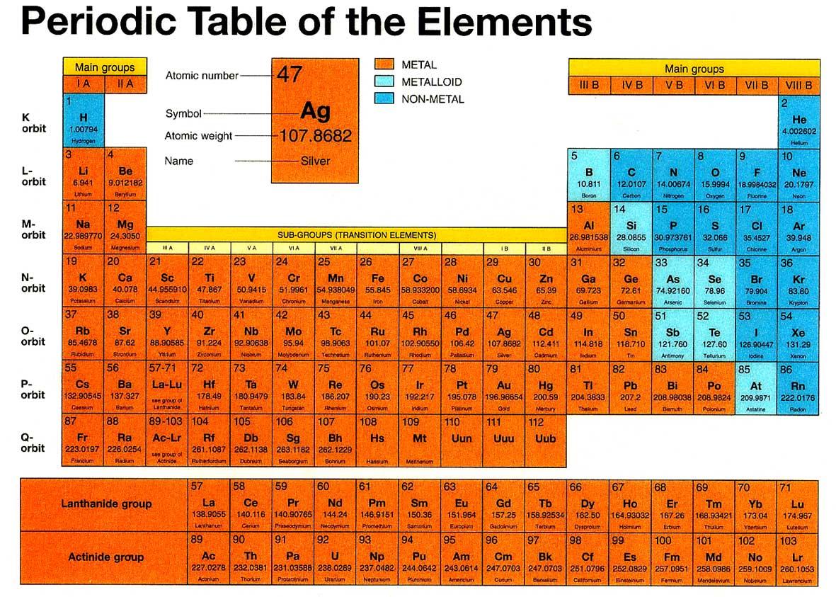Deladelmur azoto - Numero elementi tavola periodica ...