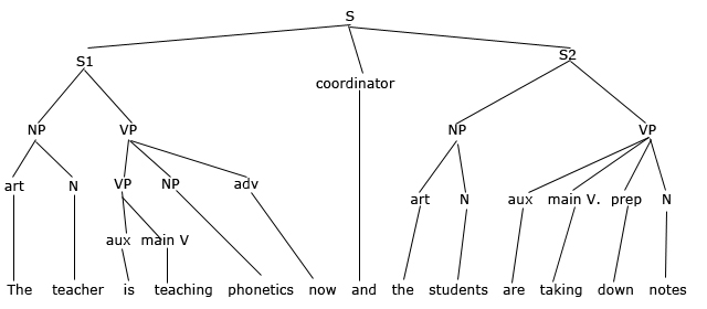 Tree diagram of phonetics diy enthusiasts wiring diagrams horace and frances discuss the new york times crossword puzzle rh crossword14 blogspot com english phonetic ccuart Image collections
