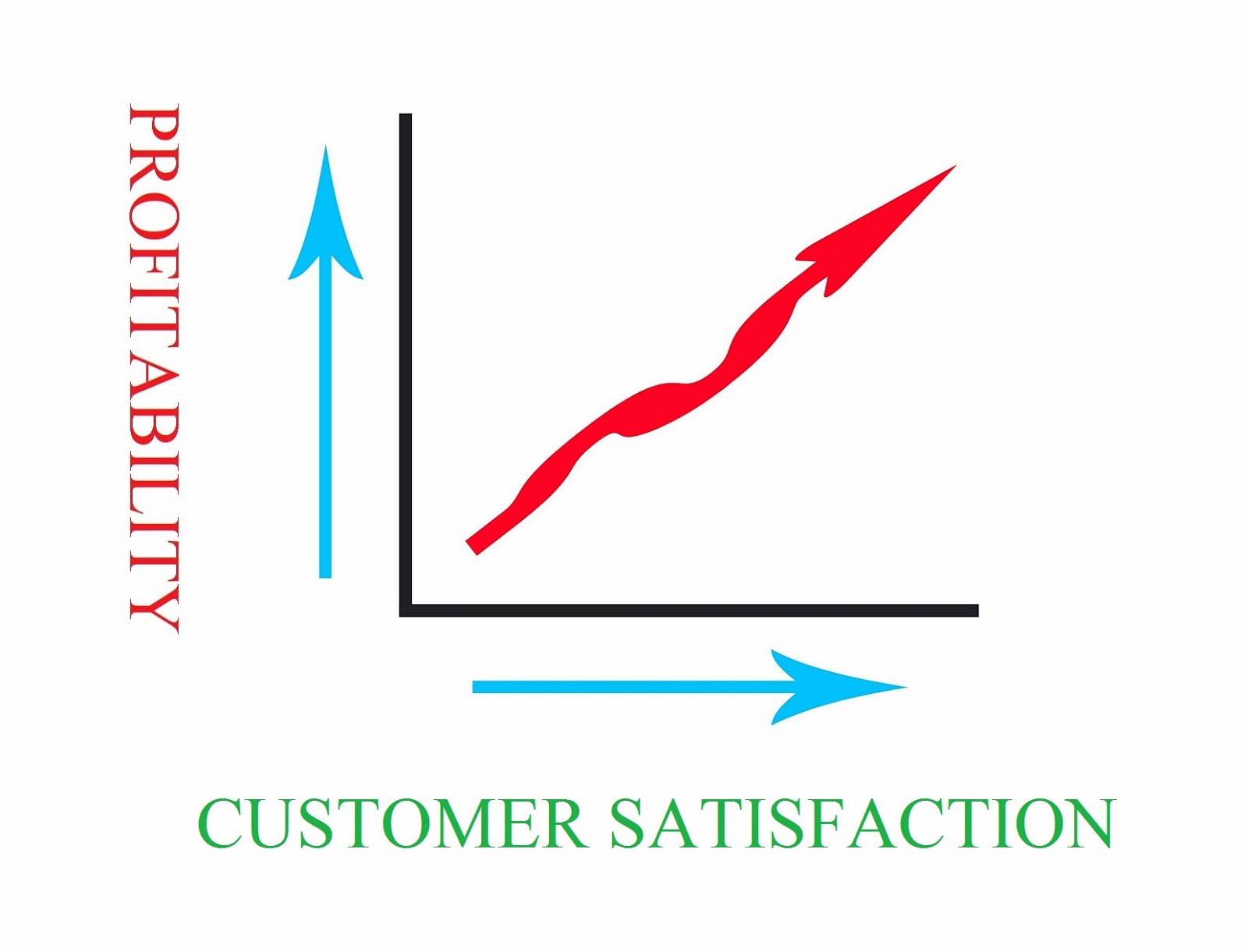 1. Overall Satisfaction Measure (Attitudinal)
