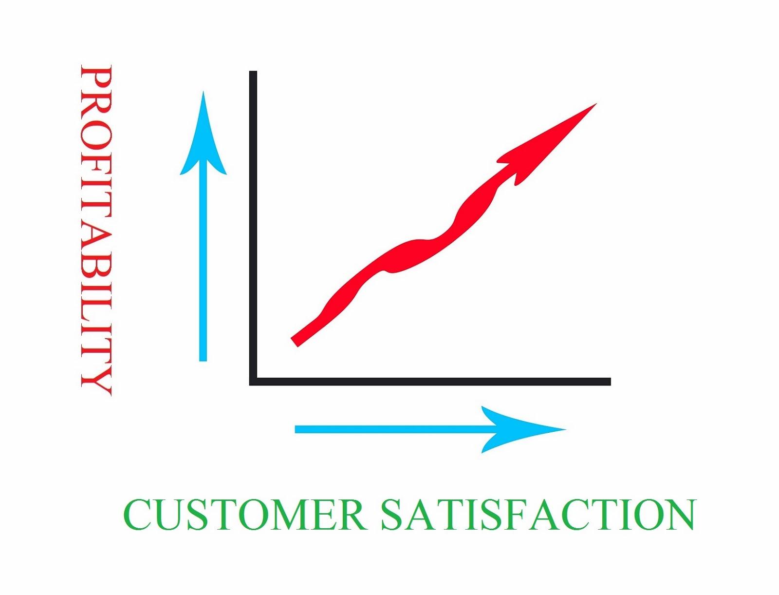 improving customer satisfaction Business process mapping: improving customer satisfaction: j mike jacka, paulette j keller: 9780470444580: books - amazonca.