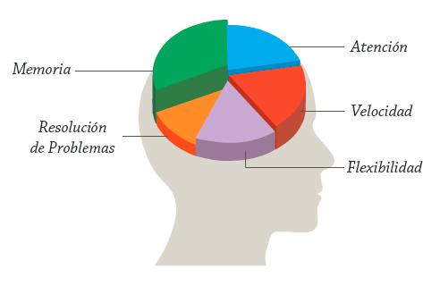Chocante Brain plus IQ Chile: Efectos secundarios