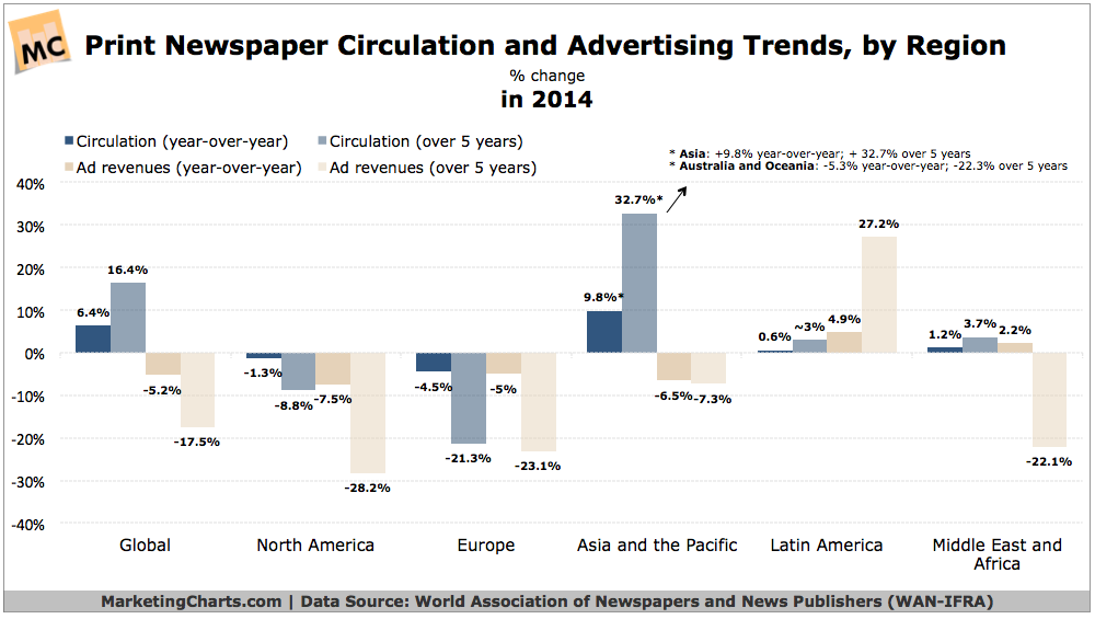 """ state of newspaper and print revenues"""
