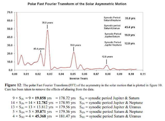 ‭The polar Fast Fourier Transform (FFT)  Wilson