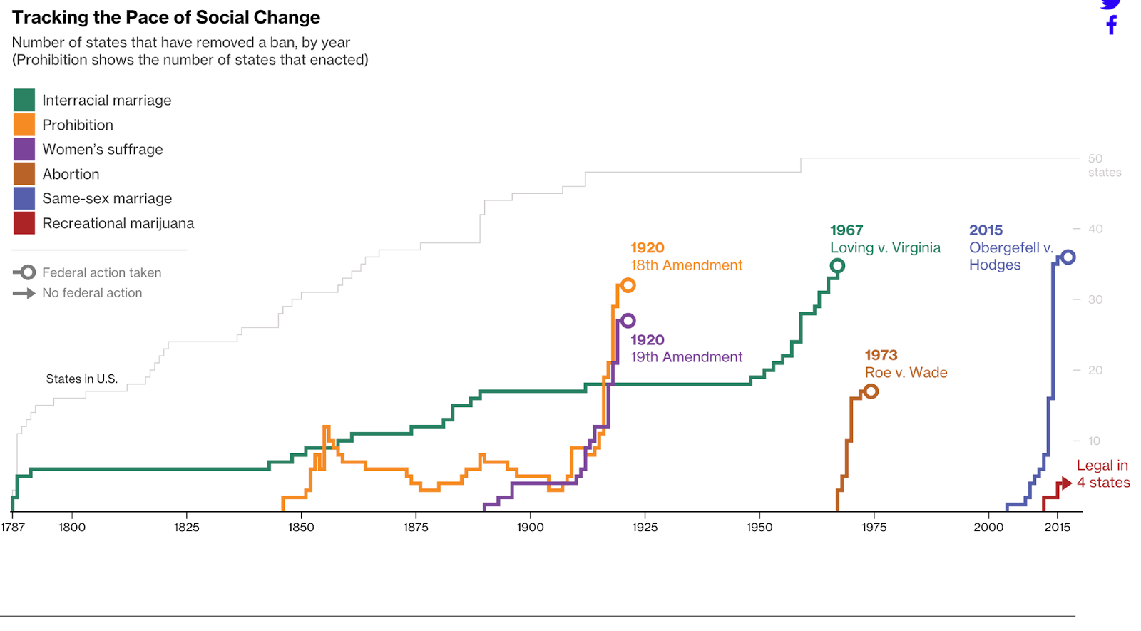 Super insightful cool graph about social change in US Darian