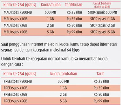 daftar paket android unlimited internet Telkomsel, Axis, XL, dan 3