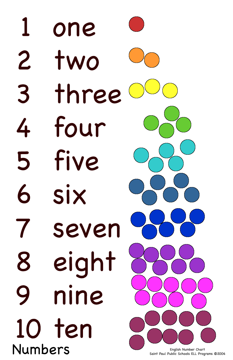 English Corner Numbers For 1st And 2nd Level Pupils
