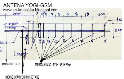 BERBAGI DAN MENGINGAT: MEMBUAT ANTENA YOGI - GSM (PENGUAT