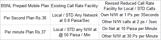 BSNL new prepaid mobile plan tariff for Per Second Per Minute